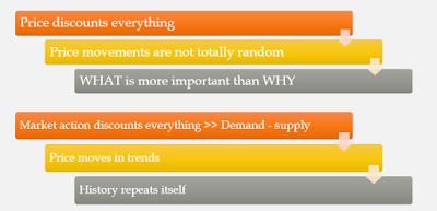 Smart Investing: Understanding Technical Analysis
