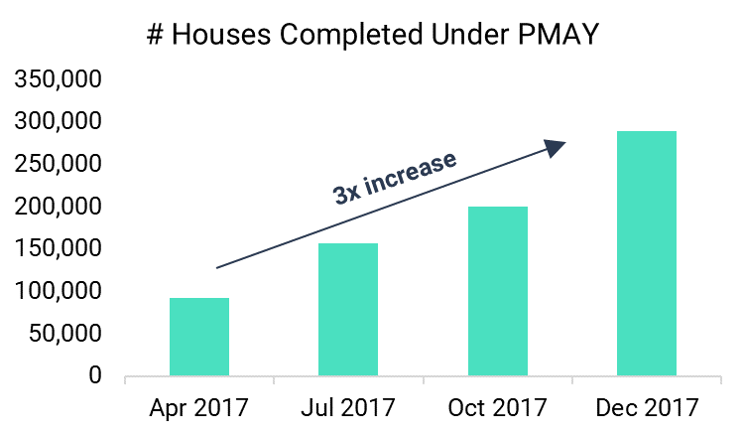 Low cost housing completed under Pradhan Mantri Awas Yojana (PMAY)