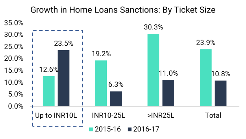 Growth in number of home loans sanctioned