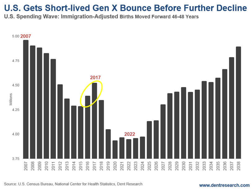 US Gets Short-Lived Gen X Bounce Before Further Decline