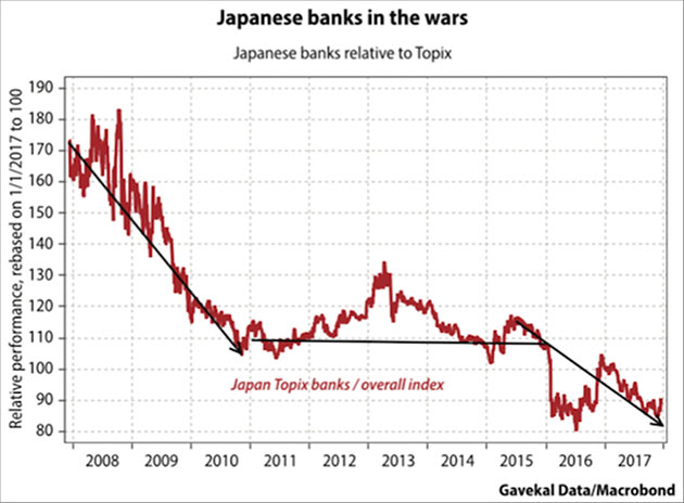 Japanese Banks In The Wars