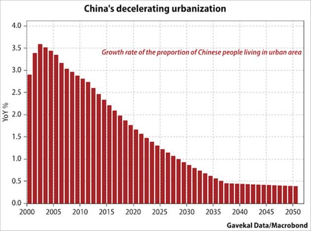 China's Decelerating Urbanization