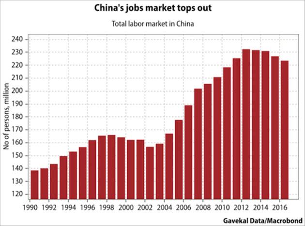 China's Job Market Tops Out