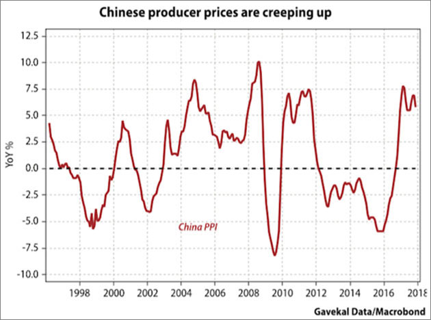 Chinese Producer Prices Are Creeping Up