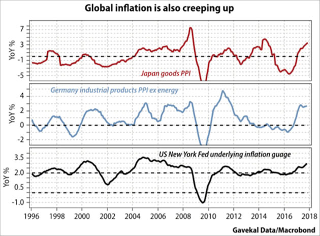Global Inflation Is Also Creeping Up