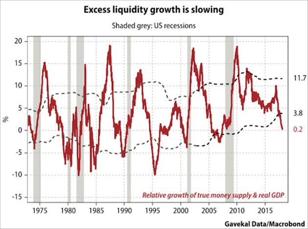 Excess Liquidity Growth Is Slowing