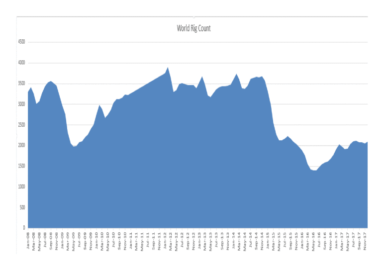 World Rig Count