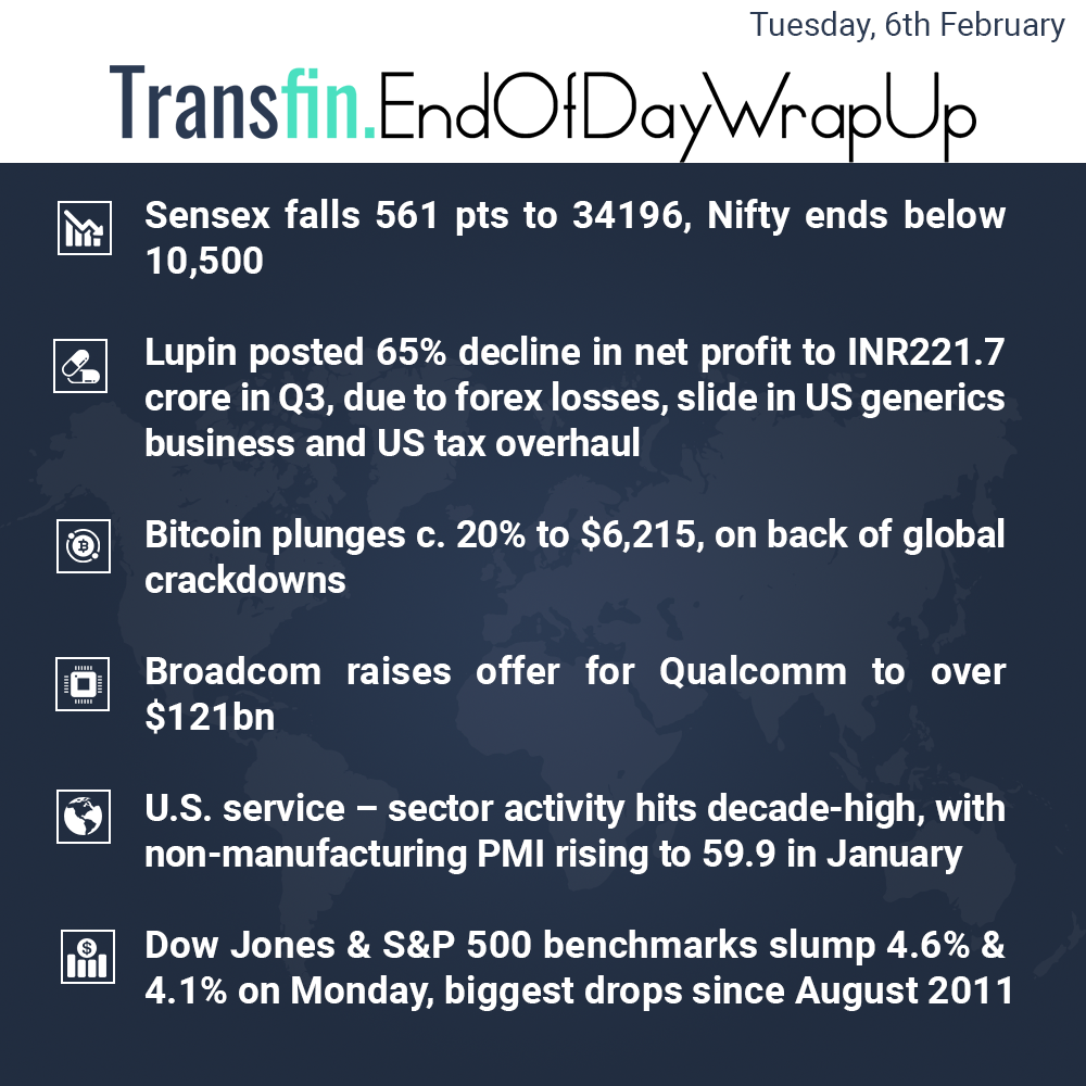 End of Day Wrap-up (Tuesday / February 6, 2018) #LongTermCapitalGainsTax #Sensex #Qualcomm #Lupin #PMI #Bitcoin #Cryptocurrency #Blockchain #Cryptocurrency #DowJones #Transfin