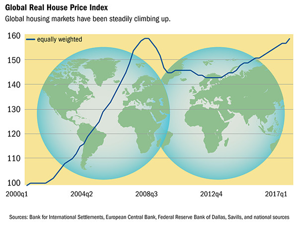 Global Real House Price Index