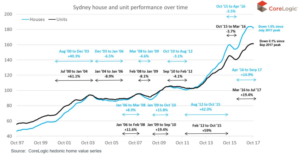 Sydney House and Unit Performance Over Time