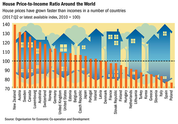 House Price-to-Income Ratio Around the World