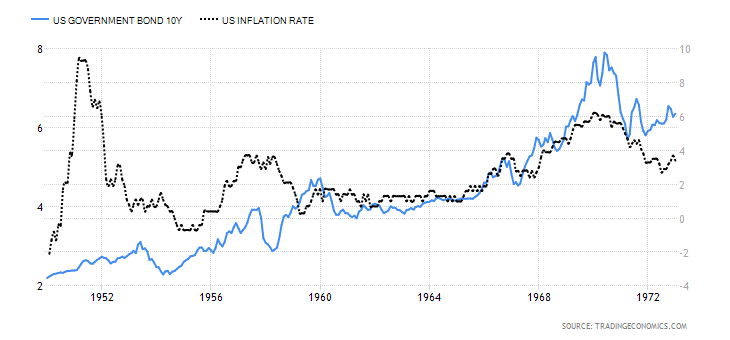 US 10 yr Govt Bond and Inflation Rate
