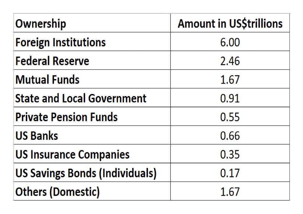 US Public Debt Holders