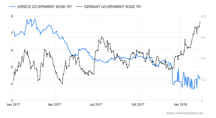 evolution of the yield of 10yr Greek Government Bonds and German Bunds