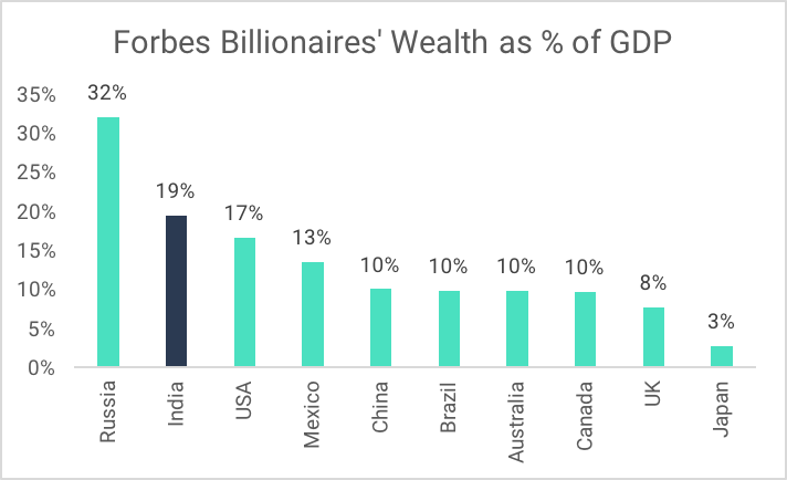 Forbes Billionaire Wealth As % of GDP - Richest Person in India vs. Other Countries