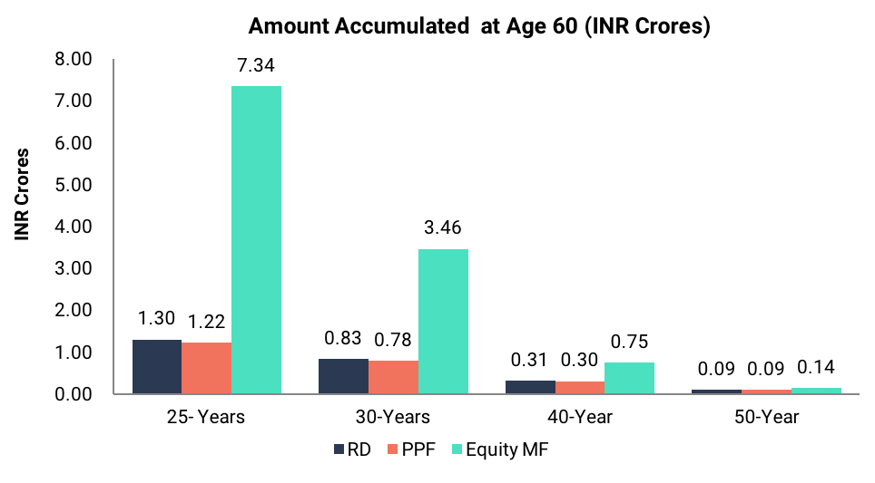 Amount Accumulated  at Age 60 (INR Crores)