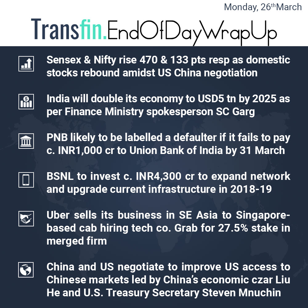 End of Day Wrap-up (Monday / March 26, 2018) #sensex #NIFTY #India #US #China #PNB #PNBscam #NiravModi #BSNL #Uber #freetrade #Transfin