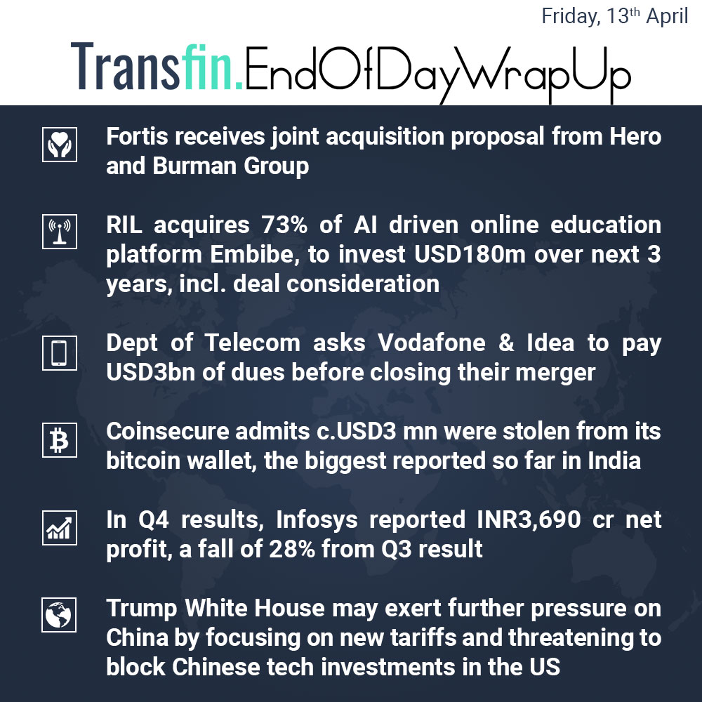 End of Day Wrap-up (Friday / April 13, 2018) #Fortis #healthcare #Manipal #RIL #Vodafone #Idea #Coinsecure #Infosys #Trump #WhiteHouse #China #Technology #investments #US #AI #Transfin