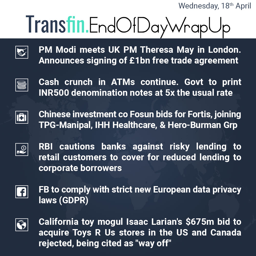 End of Day Wrap-up (Wednesday / April 18, 2018) #PM #Modi #UK #TheresaMay #ATM #Fortis #RBI #FB #GDPR #US #Canada #Transfin