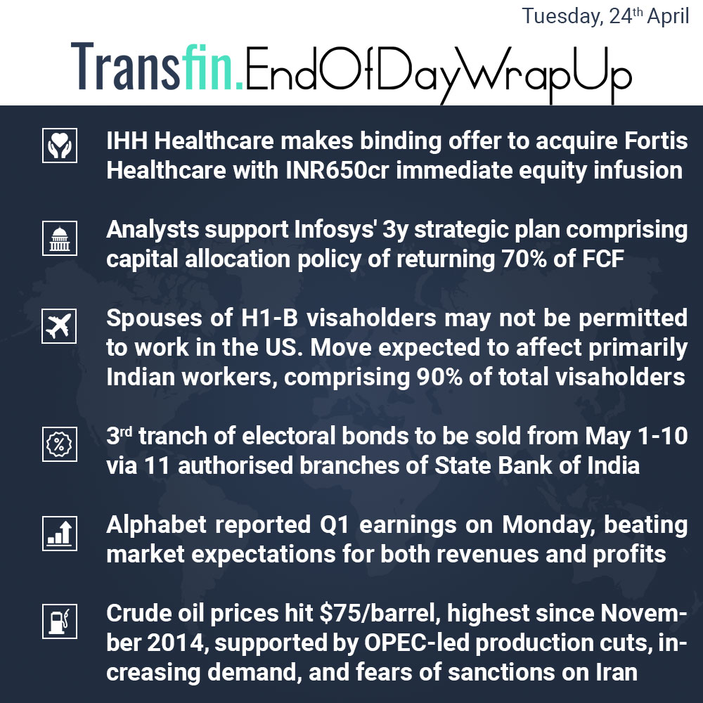 End of Day Wrap-up (Tuesday / April 24, 2018) #healthcare #Fortis #Infosys #SBI #Alphabet #crudeoil #OPEC #Transfin