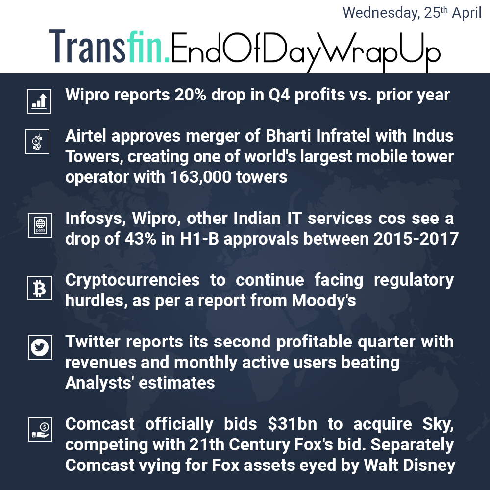 End of Day Wrap-up (Wednesday / April 25, 2018) #Wipro #Airtel #Indus #Bharti #Infosys #IT #cryptocurrency #Bitcoin #Blockchain #Ripple #Ethereum #twitter #Moodys #Comcast #Sky #Transfin
