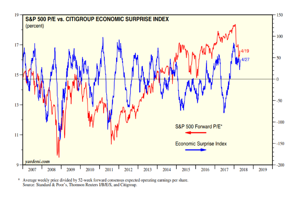 Is US Leading The Global Economy Towards A Recession?