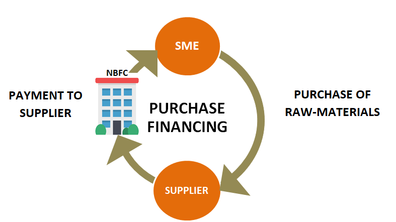 How to Fix Working Capital Woes of the SME: Purchase Order Financing