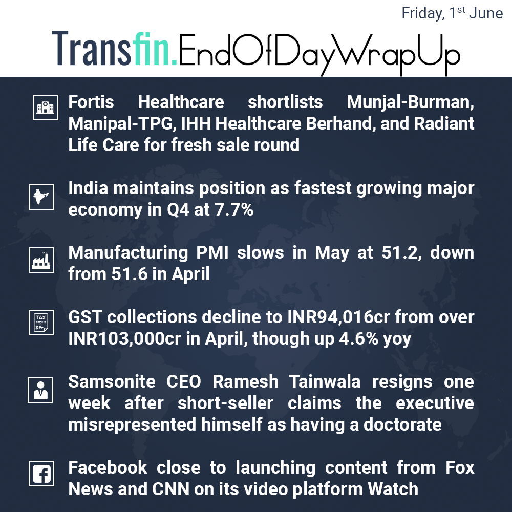 End of Day Wrap-up (Friday / June 01, 2018) #Fortis #Healthcare #GDP #manufacturing #GST #Samsonite #Facebook #CNN #FoxNews #Transfin