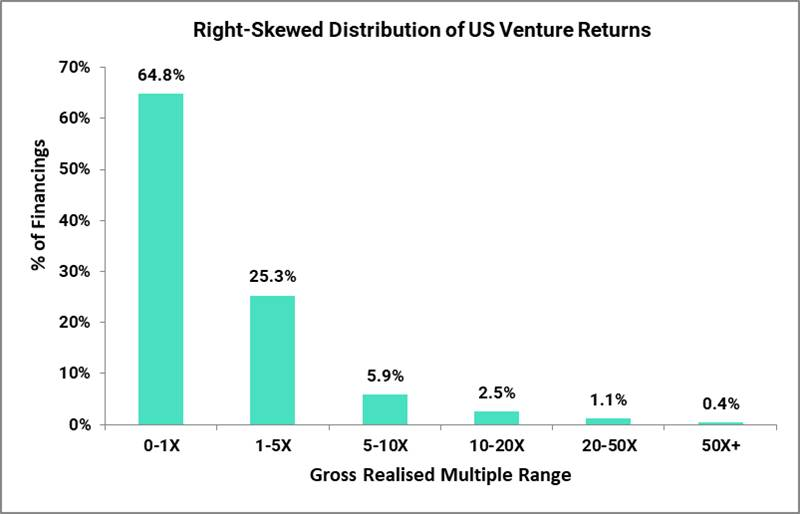 Why Venture Capitalists Should Invest Like Poker Players