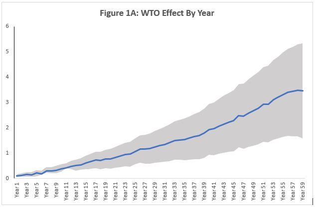 The WTO Is Not Passé