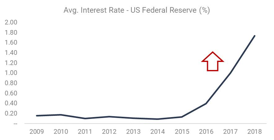 Avg. Interest Rate- US Federal Reserve (%)