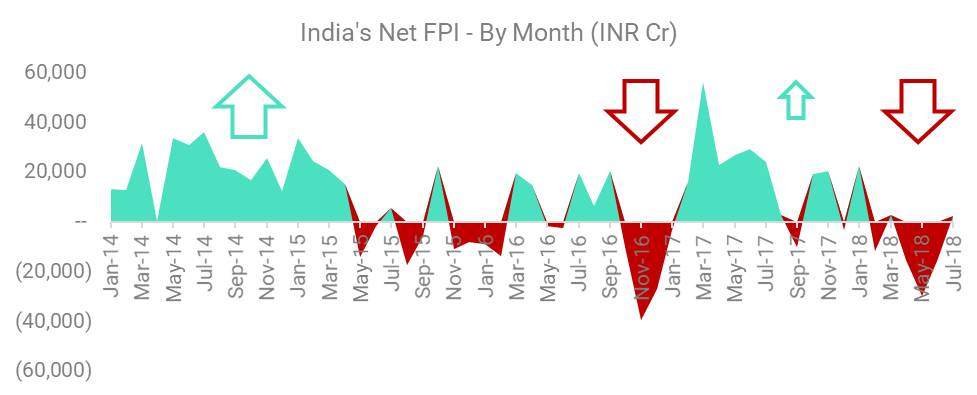 India's Net FPI - By Month (INR Cr)