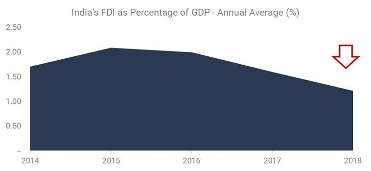 India's FDI as Percentage of GDP - Annual Average (%)