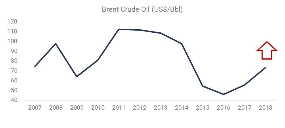 Brent Crude Oil (US$/Bbl)