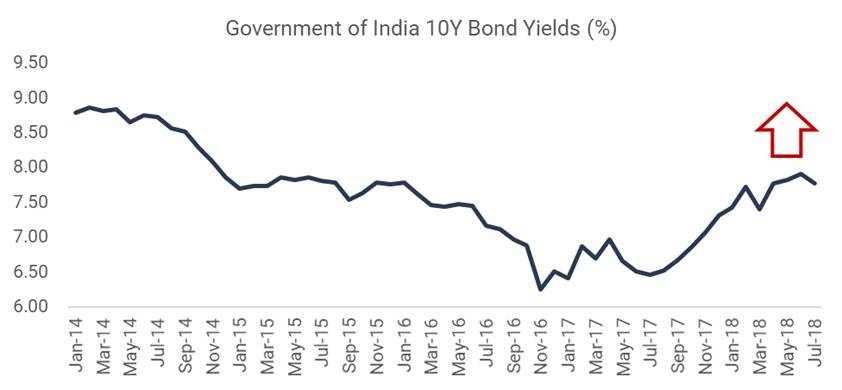 Government of India 10Y Bond Yields (%)