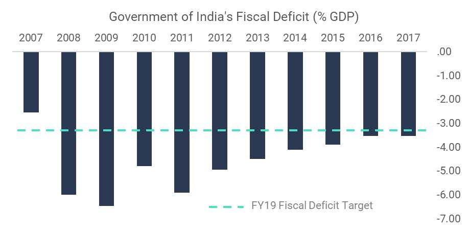 Government of India's Fiscal Deficit (% GDP)