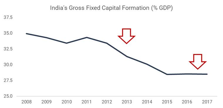 India's Gross Fixed Capital Formation (% GDP)