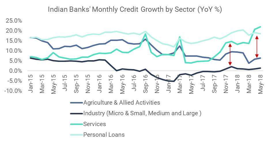 Indian Bank's Monthly Credit Growth by Sector (YoY%)