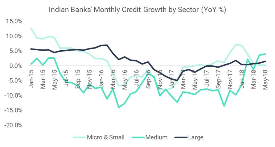 Indian Banks' Monthly Credit Growth by Sector (YoY%)