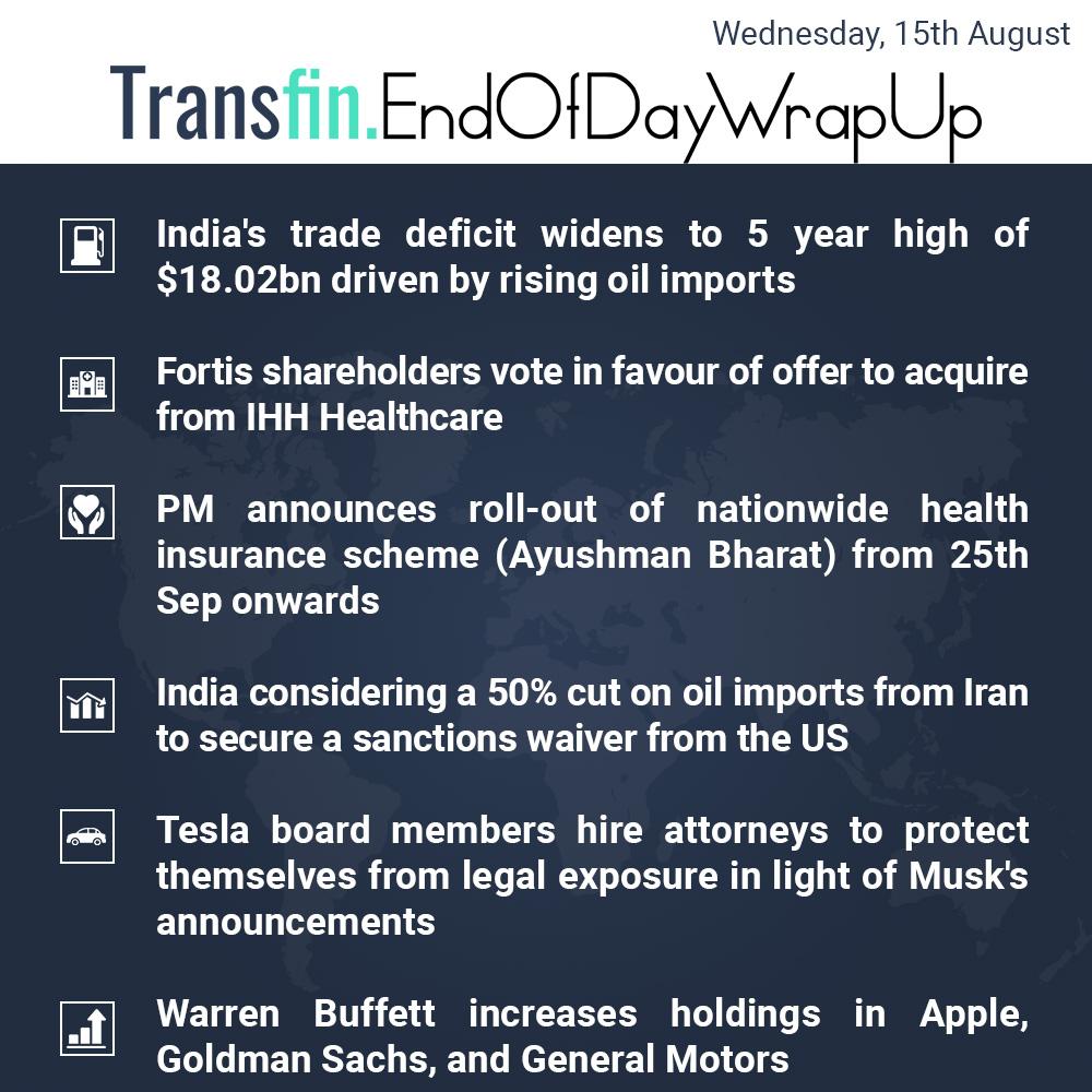 End of Day Wrap-up (Wednesday / Aug 15, 2018) #trade #oil #crudeoil #Fortis #IHHHealthcare #AyushmanBharat #US #Tesla #Musk #ElonMusk #WarrenBuffet #Apple #GoldmanSachs #GeneralMotors #Transfin