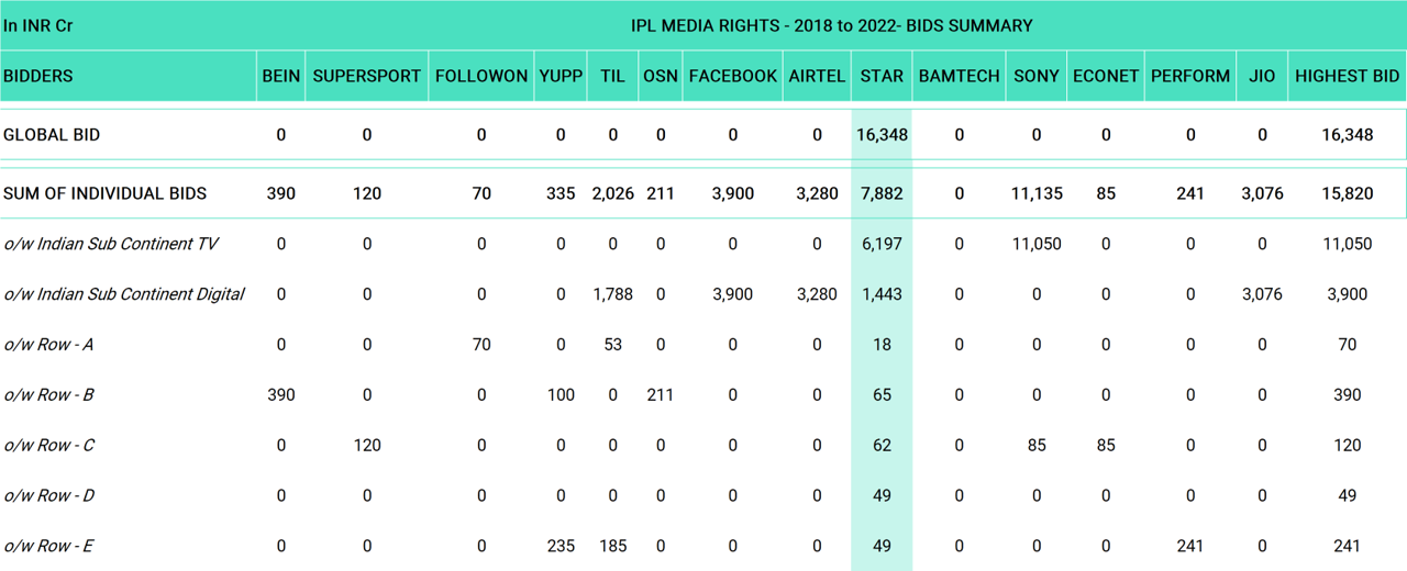 IPL Media Rights - 2018 to 2022 - Bids Summary