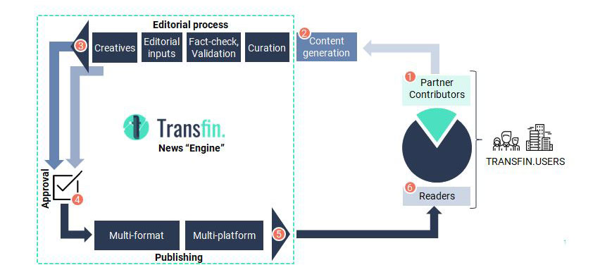 Why We Started Transfin.? The Platform Approach to News