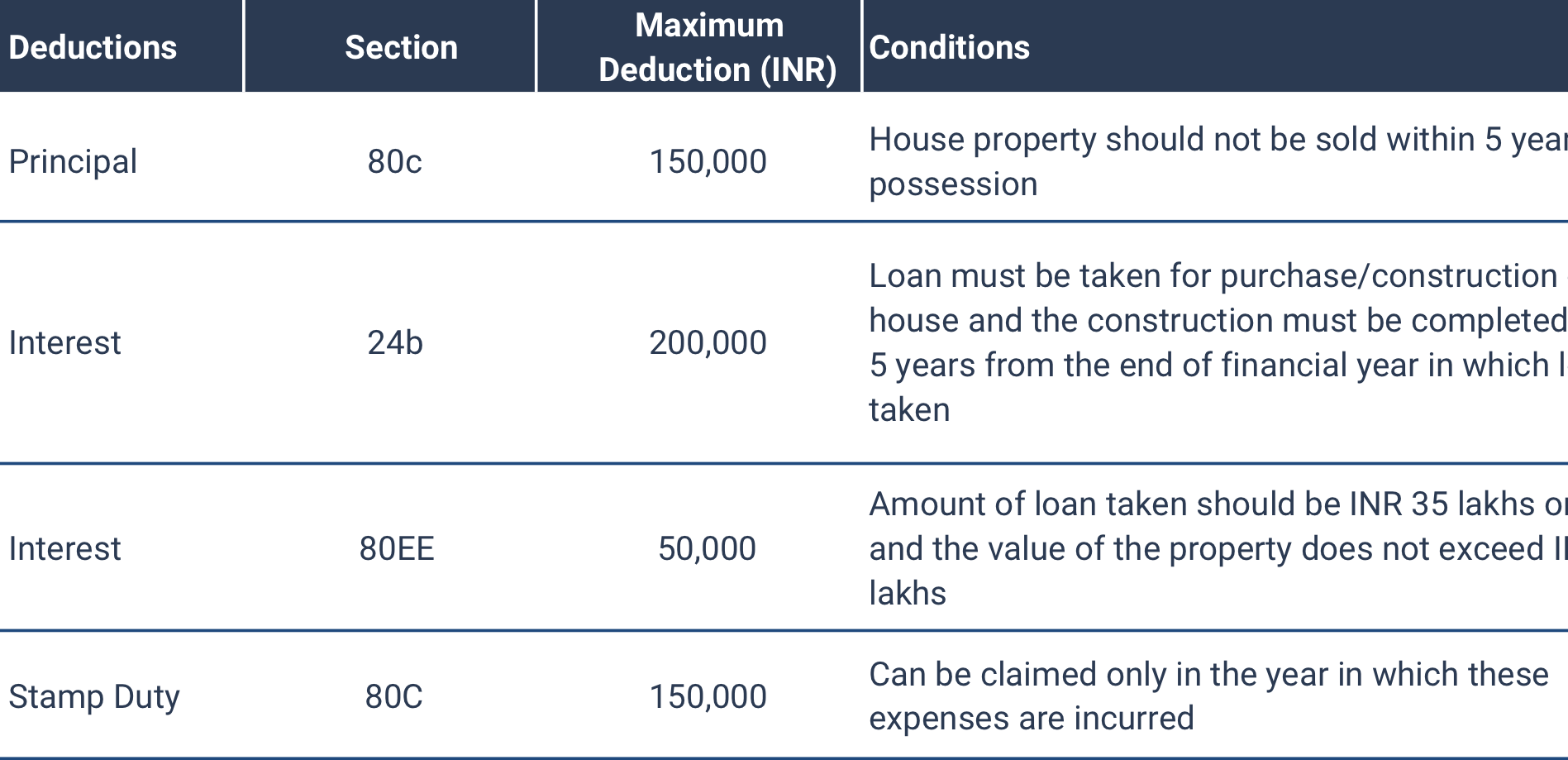 Income Tax Exemptions related to Home Loans