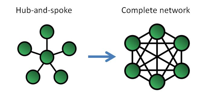Hub-and-Spoke model to Complete Network Model