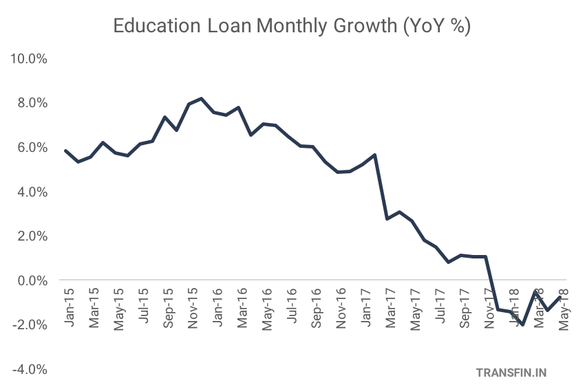 Chart on Education Loan Monthly Growth from 2015-2018