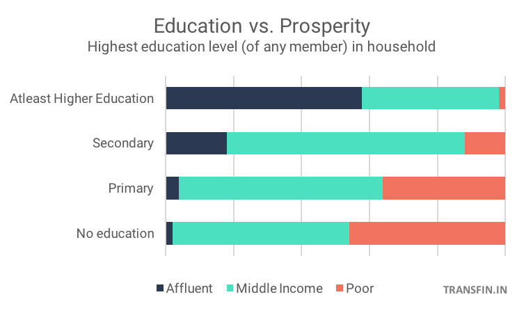 Chart on why Education is key to India's prosperity