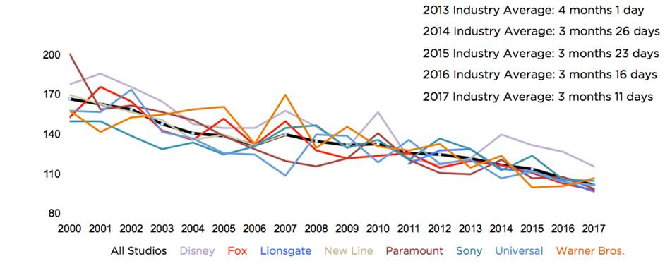 Decline in the length of theatrical windows over the years