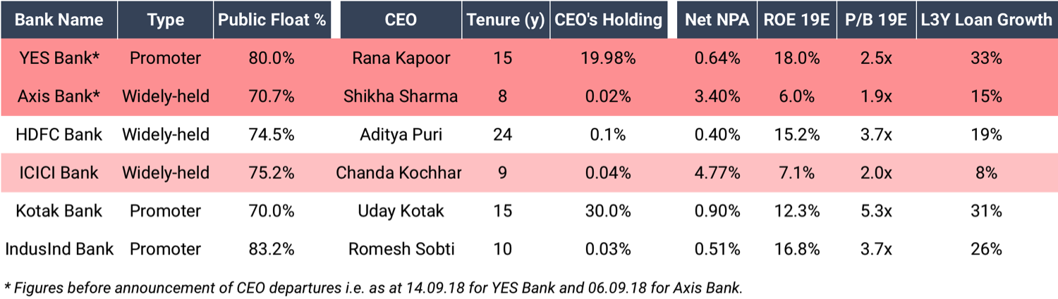 How is RBI Deciding the Fate of Indian Bank CEOs?
