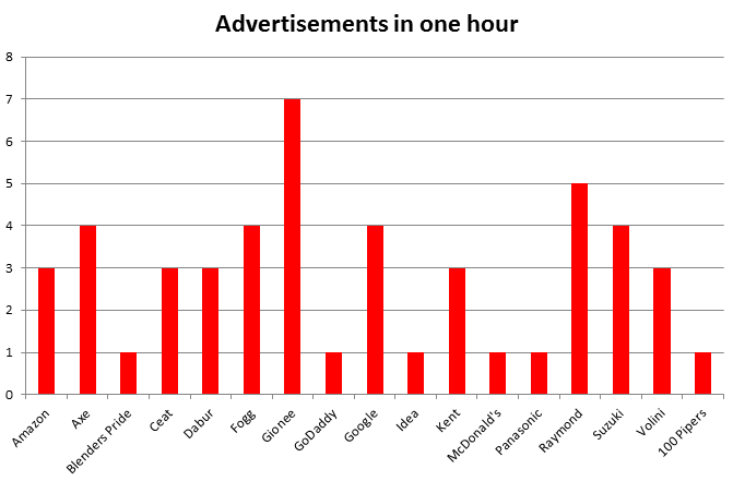 Why Advertising is Just a Waste of Money