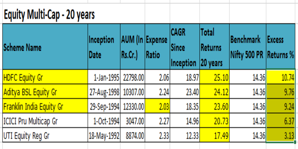 Search for Best Equity Funds to Invest in India